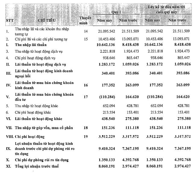 Lợi nhuận quý I của Vietinbank vượt Vietcombank