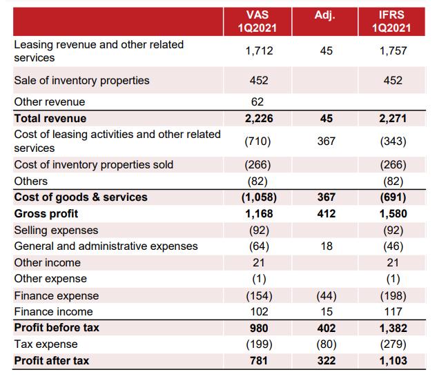 Lợi nhuận của Vincom Retail tăng mạnh theo chuẩn kế toán quốc tế
