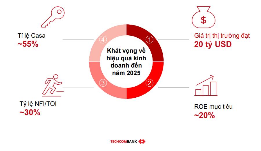 Chiến lược khác biệt giữa Techcombank, VPBank và ACB 1