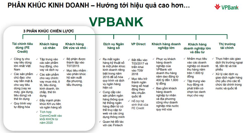 Chiến lược khác biệt giữa Techcombank, VPBank và ACB 2