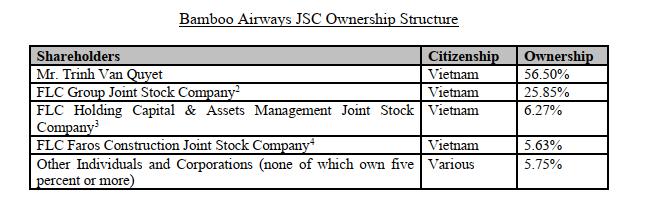 Bamboo Airways đã nộp hồ sơ xin bay thẳng đến Mỹ từ tháng 9
