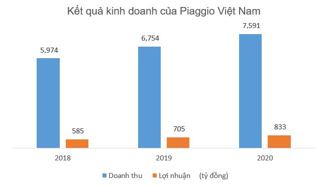 Piaggo Việt Nam lãi lớn dù xe máy thoái trào