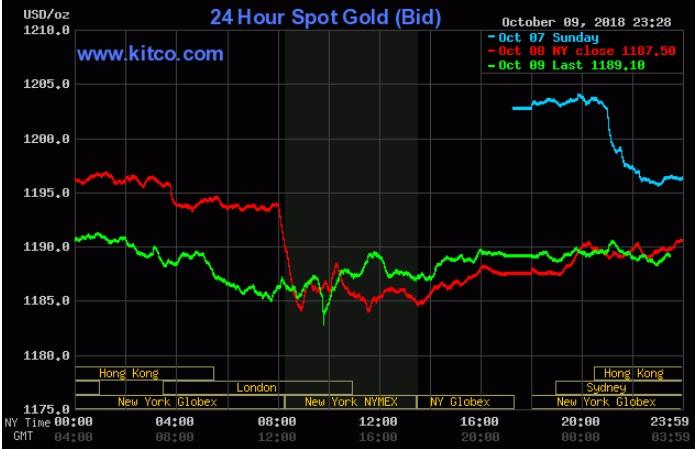 Nguồn cầu có dấu hiệu trở lại nhưng USD vẫn nhấn chìm vàng