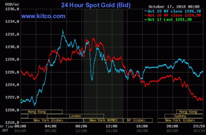 Quá rủi ro, nhà đầu tư đang tìm tới vàng