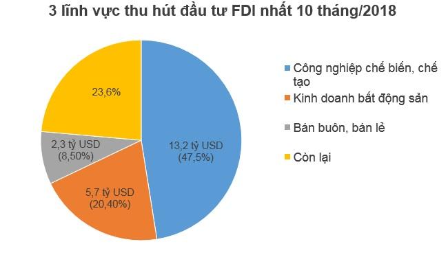 10 tháng đầu năm, nhà đầu tư ngoại đã rót 15,1 tỷ USD vào Việt Nam
