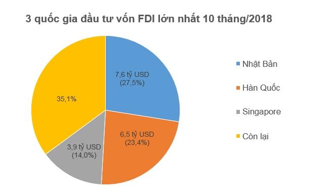10 tháng đầu năm, nhà đầu tư ngoại đã rót 15,1 tỷ USD vào Việt Nam 1