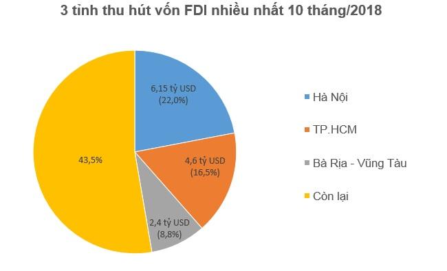 10 tháng đầu năm, nhà đầu tư ngoại đã rót 15,1 tỷ USD vào Việt Nam 2