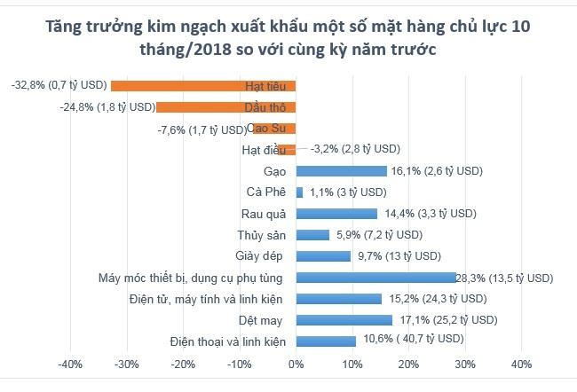10 tháng năm 2018, Việt Nam ước tính xuất siêu 6,4 tỷ USD