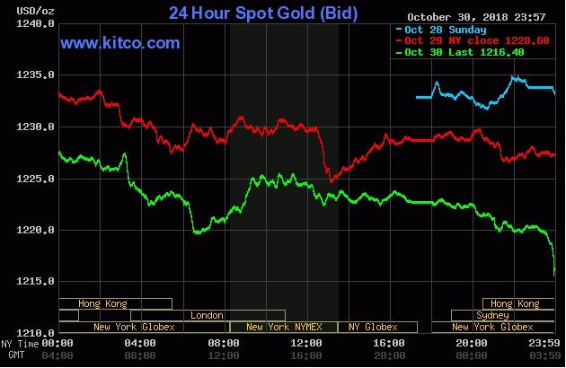 Như dự báo, giá vàng lao dốc