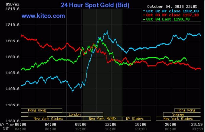 Giá vàng tiếp tục chịu tổn thương bởi USD