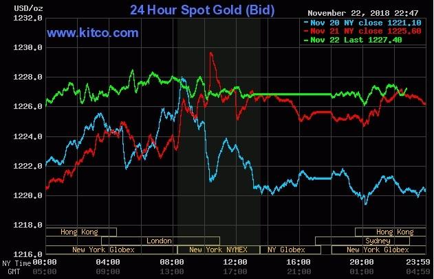 Cầu vàng tăng do xu hướng dòng tiền dịch chuyển từ chứng khoán