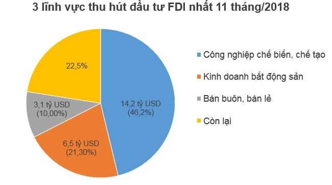 Hết 11 tháng, nhà đầu tư ngoại đã rót 16,5 tỷ USD vào nền kinh tế