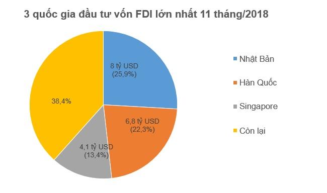 Hết 11 tháng, nhà đầu tư ngoại đã rót 16,5 tỷ USD vào nền kinh tế 1