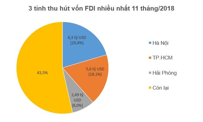 Hết 11 tháng, nhà đầu tư ngoại đã rót 16,5 tỷ USD vào nền kinh tế 2