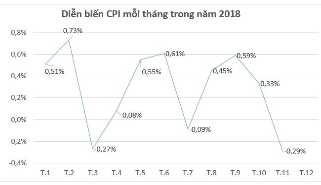 CPI tháng 11 giảm 0,29% do giá xăng, dầu, gas, điện giảm