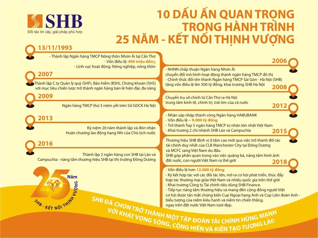 10 dấu ấn quan trọng trong hành trình SHB 25 năm - Kết nối thịnh vượng