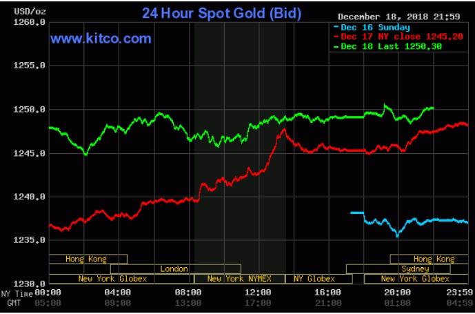 Bất chấp thế giới tăng vọt, giá vàng trong nước vẫn giảm