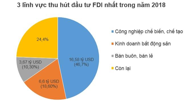 Năm 2018, Nhật Bản giữ vững ngôi 'quán quân' về đầu tư FDI vào Việt Năm