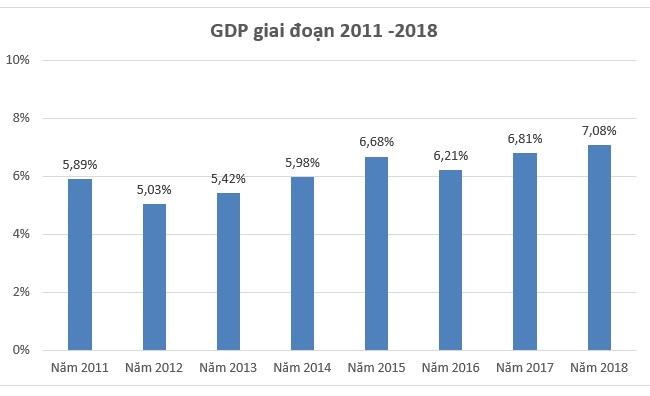 GDP 2018 tăng 7,08% - mức cao nhất kể từ năm 2011