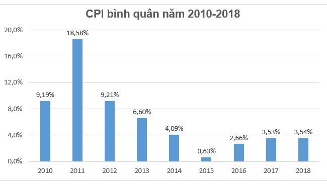 Chính phủ đạt mục tiêu đề ra, CPI năm 2018 dưới mức 4% 1