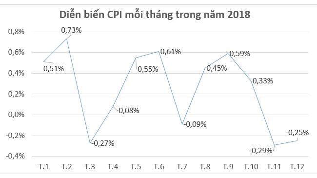 Lạm phát năm 2018 tăng 1,48%