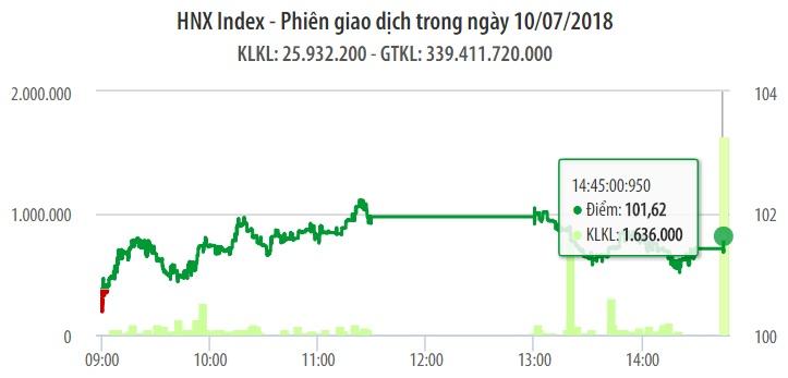 Chứng khoán ngày 10/7: Đợt ATC giật mạnh, VN-Index không thoát khỏi phiên giảm điểm 1