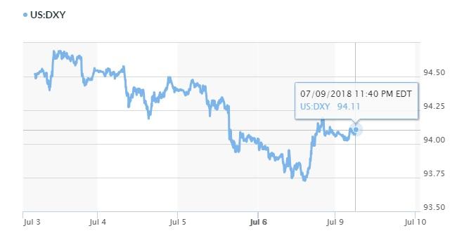 Tỷ giá hôm nay 10/7: Đồng bảng Anh gặp rắc rối, ngoại tệ khác hưởng lợi 2