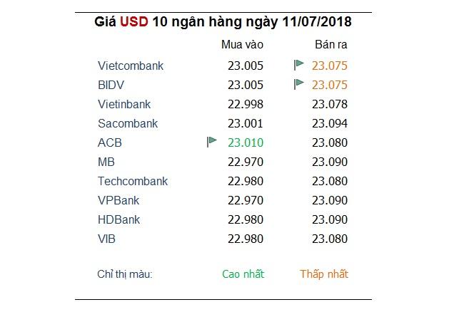 Tỷ giá hôm nay 11/7: Đồng USD khẳng định sức hút