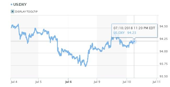 Tỷ giá hôm nay 11/7: Đồng USD khẳng định sức hút 2