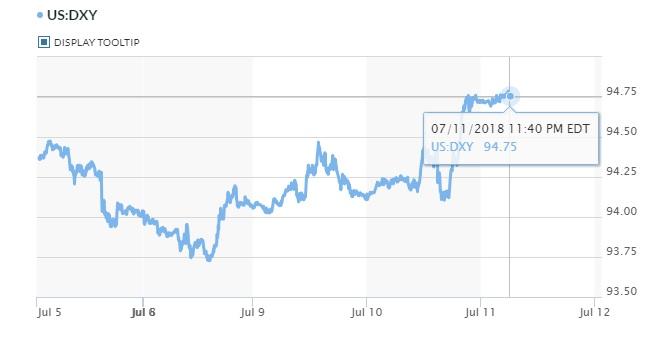 Tỷ giá hôm nay 12/7: USD trở thành thiên đường an toàn mới 3