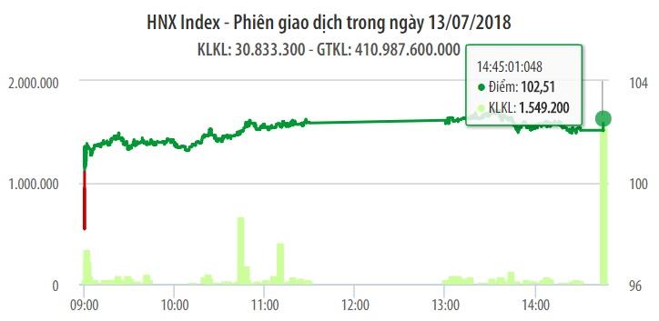 Chứng khoán ngày 13/7: Lực cầu trở lại, VN-Index tăng vững chắc hơn với 11 điểm 1