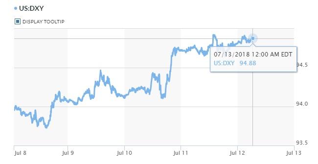 Tỷ giá hôm nay 13/7: Đồng Yên đang dần nhường lại sức hấp dẫn an toàn cho USD 2