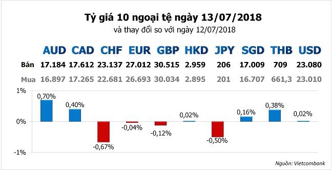 Tỷ giá hôm nay 13/7: Đồng Yên đang dần nhường lại sức hấp dẫn an toàn cho USD 1