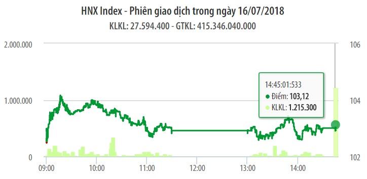 Chứng khoán ngày 16/7: VN-Index thoát hiểm ở 'phút thứ 89' 1