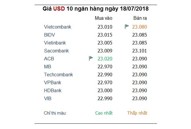 Tỷ giá hôm nay 18/7: Đồng USD lấy lại đà tăng