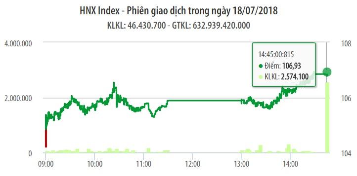Chứng khoán ngày 18/7: 'Nhiên liệu' dồi dào, VN-Index tăng thuận lợi 21 điểm 1