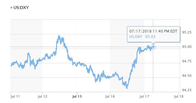 Tỷ giá hôm nay 18/7: Đồng USD lấy lại đà tăng 2