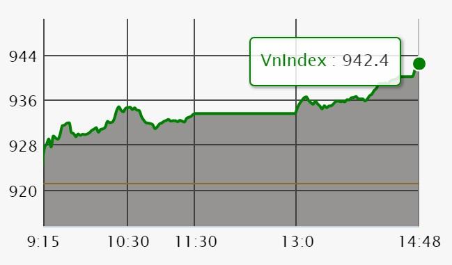 Chứng khoán ngày 18/7: 'Nhiên liệu' dồi dào, VN-Index tăng thuận lợi 21 điểm