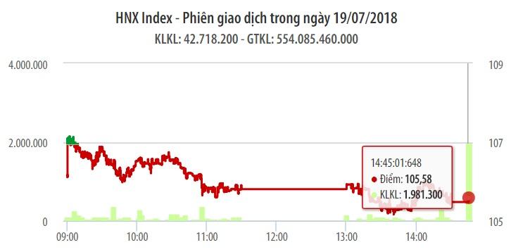 Chứng khoán ngày 19/7: MSN, VJC giúp VN-Index ghi nhận phiên tăng điểm thứ 6 1