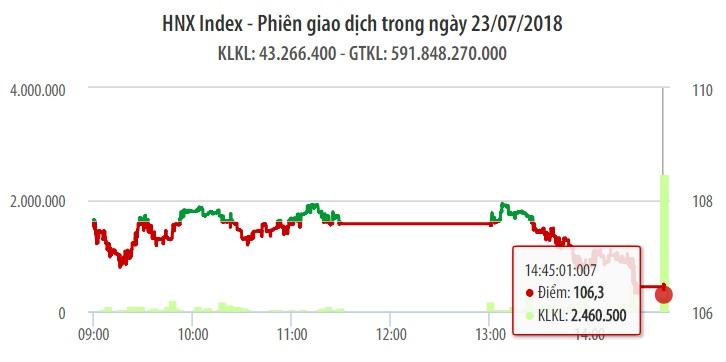 Chứng khoán ngày 23/7: Ngân hàng chốt lời mạnh, VN-Index mất gần hết nỗ lực cả phiên 1