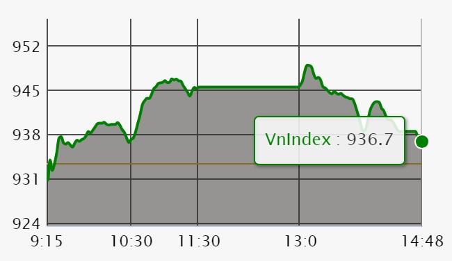 Chứng khoán ngày 23/7: Ngân hàng chốt lời mạnh, VN-Index mất gần hết nỗ lực cả phiên