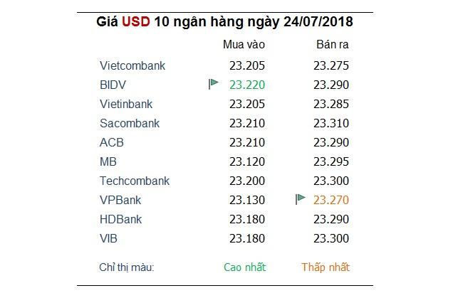 Tỷ giá hôm nay 24/7: Ngân hàng tiếp tục tăng giá USD một cách chóng mặt