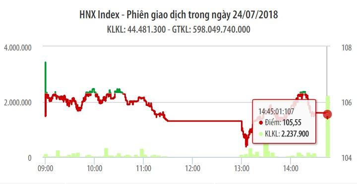 Chứng khoán ngày 24/7: MSN, VCB, VIC tạo điểm tựa giúp VN-Index chỉ còn giảm nhẹ 2 điểm 1