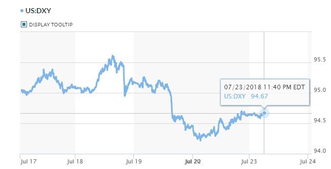 Tỷ giá hôm nay 24/7: Ngân hàng tiếp tục tăng giá USD một cách chóng mặt 2