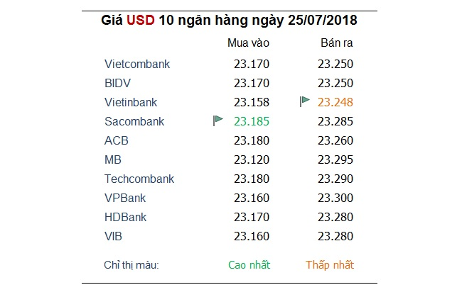 Tỷ giá hôm nay 25/7: Ngân hàng điều chỉnh trở lại giá USD