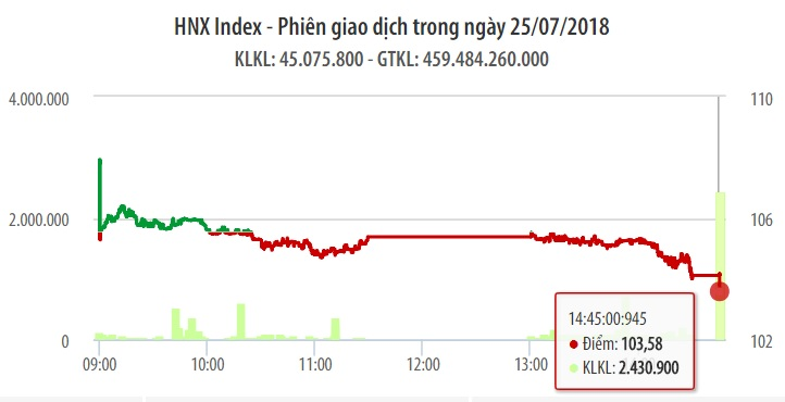 Chứng khoán ngày 25/7: Ngân hàng đè nặng khiến VN-Index lao dốc gần 7 điểm 1