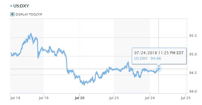 Tỷ giá hôm nay 25/7: Ngân hàng điều chỉnh trở lại giá USD 2