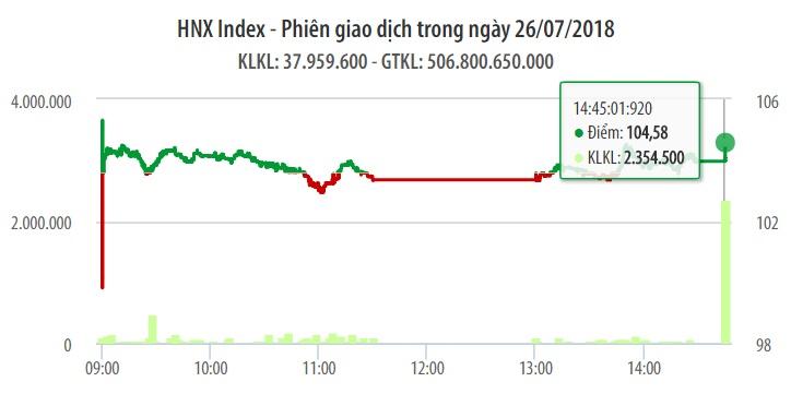 Chứng khoán ngày 26/7: Đợt ATC 'nổi gió' giúp VN-Index lấy lại sắc xanh 1