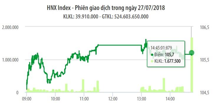 Chứng khoán ngày 27/7: VN-Index tiếp tục tăng 5 điểm nhưng dòng tiền đã chậm hơn 1