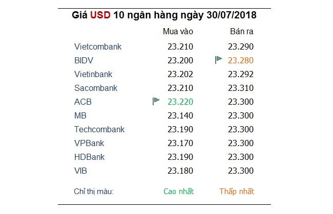 Tỷ giá hôm nay 30/7: Giá USD trong nước tiếp tục đà tăng